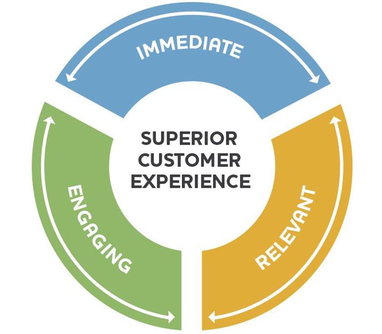優質的客戶服務